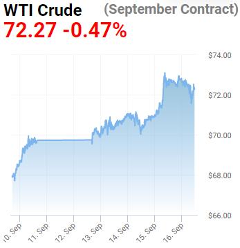 crude pricing