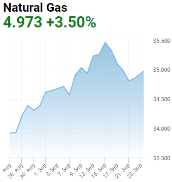 gas record highs