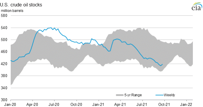 crude stocks trend downwards
