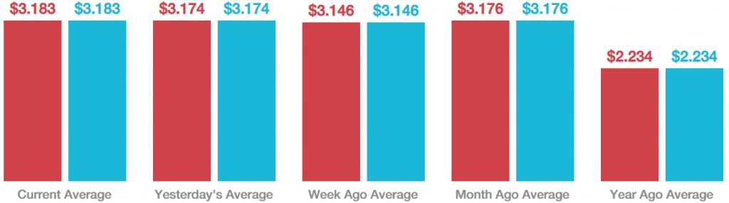 average gasoline price US