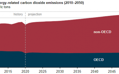 Growing Global Carbon Emissions