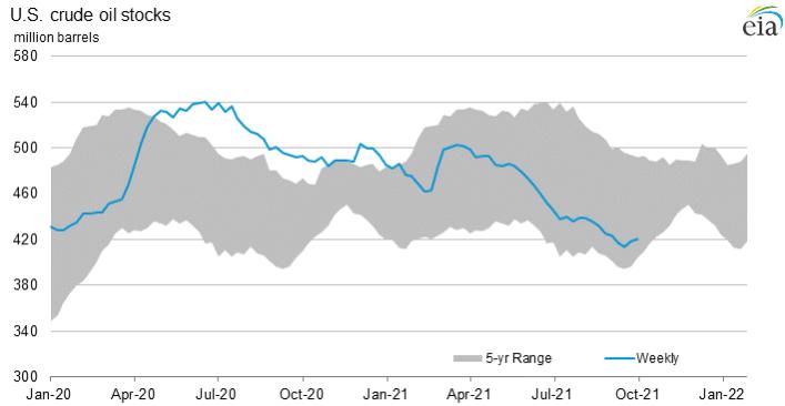 crude oil stocks inventory report