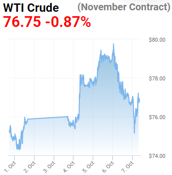 oil price floor $76
